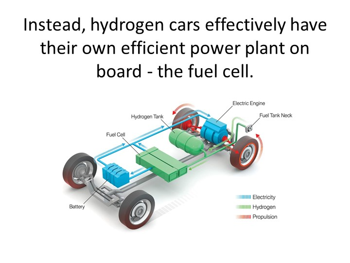 Instead, hydrogen cars effectively have their own efficient power plant on bo...