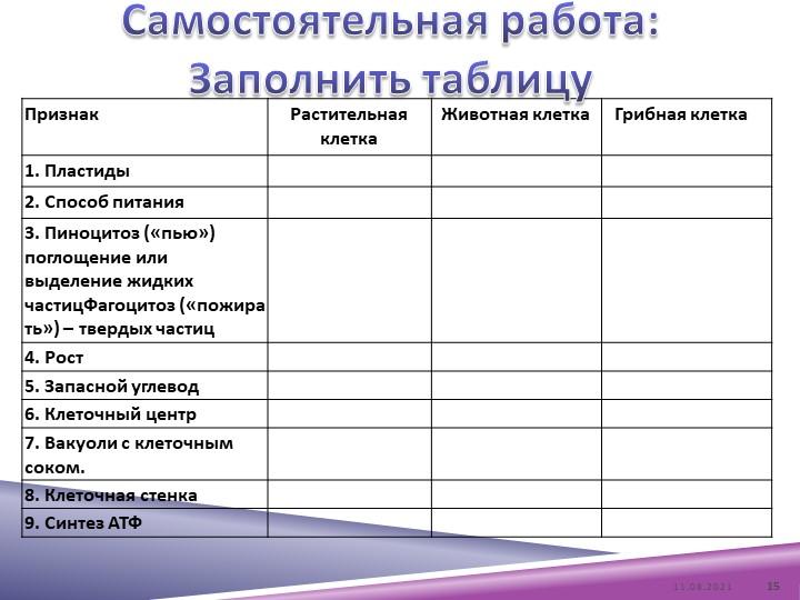 Самостоятельная работа: Заполнить таблицу08.04.202115