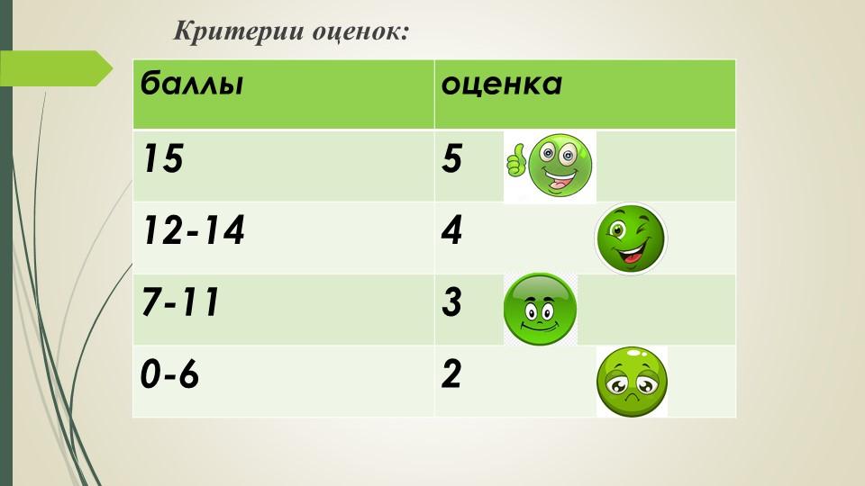 Критерии оценок:
