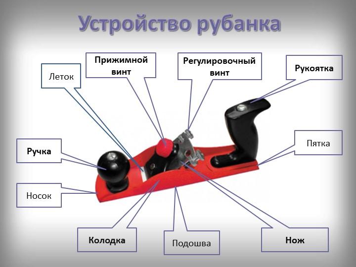 Устройство рубанкаНожКолодкаПрижимной винтРукояткаРучкаРегулировочный винтПят...