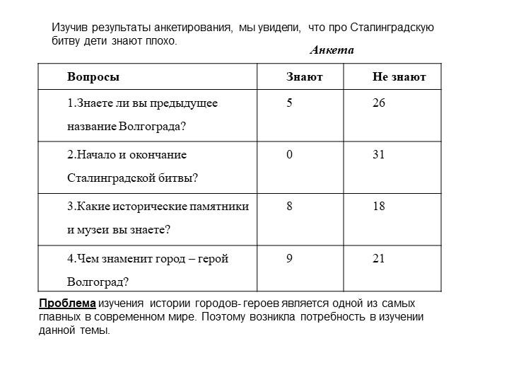 Изучив результаты анкетирования, мы увидели, что про Сталинградскую битву дет...