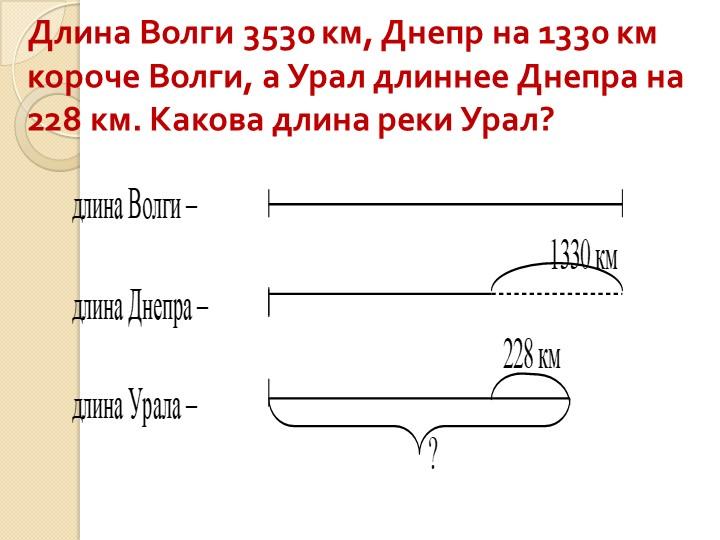 Длина Волги 3530 км, Днепр на 1330 км короче Волги, а Урал длиннее Днепра на...