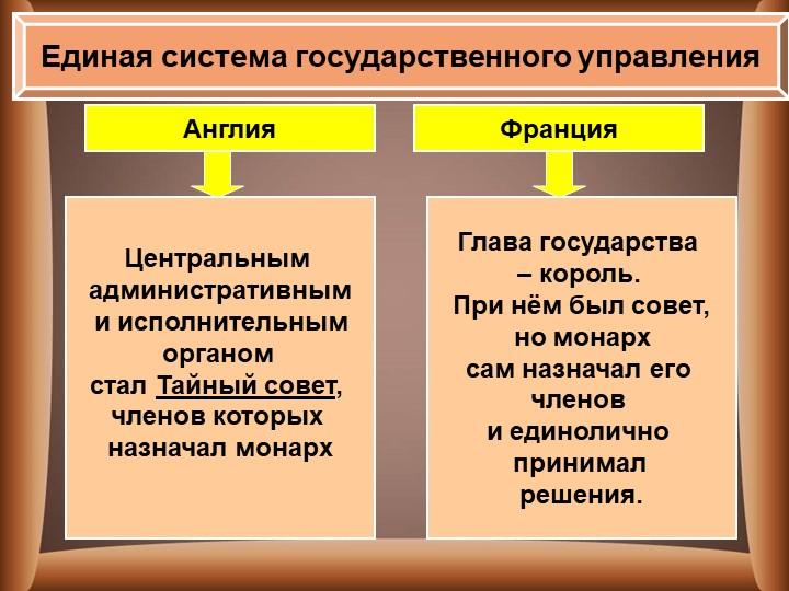Единая система государственного управленияАнглияФранцияЦентральным администр...