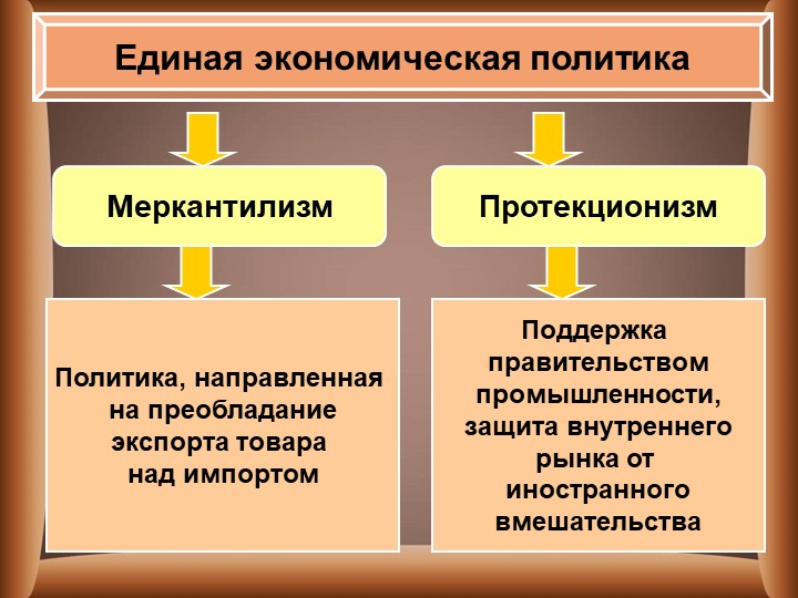 Единая экономическая политикаМеркантилизмПротекционизмПолитика, направленная...