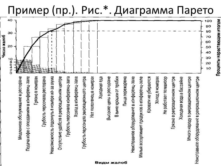 Пример (пр.). Рис.*. Диаграмма Парето