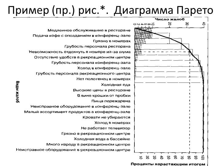 Пример (пр.) рис.*. Диаграмма Парето
