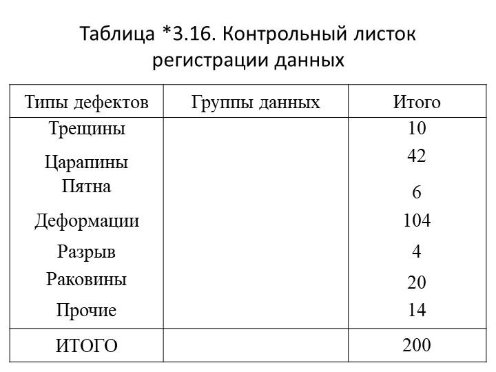 Таблица *3.16. Контрольный листок регистрации данных