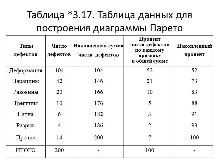 Таблица *3.17. Таблица данных для построения диаграммы Парето