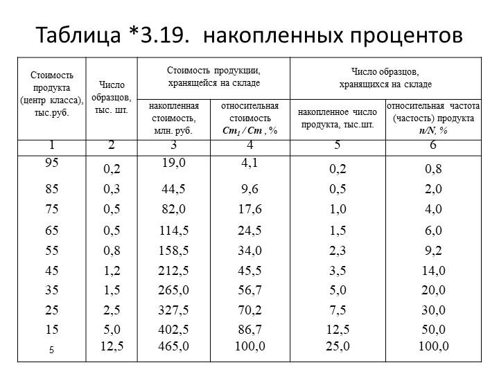 Таблица *3.19. накопленных процентов