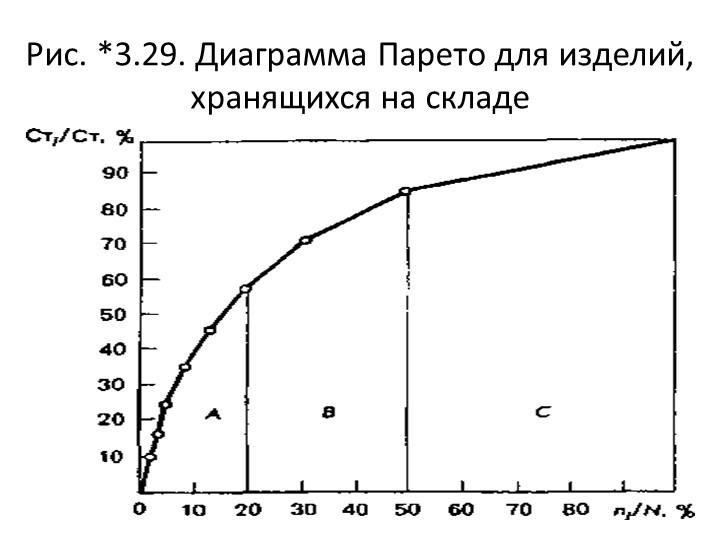 Рис. *3.29. Диаграмма Парето для изделий, хранящихся на складе