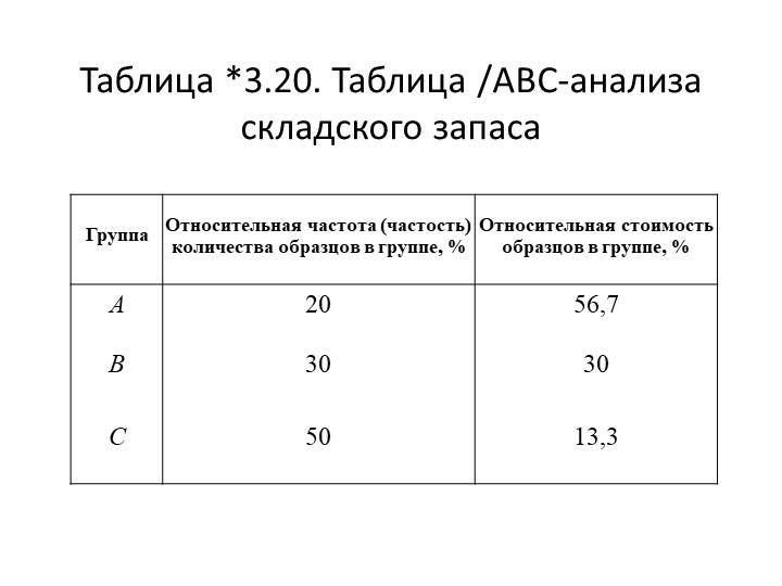 Таблица *3.20. Таблица /АBC-анализа складского запаса