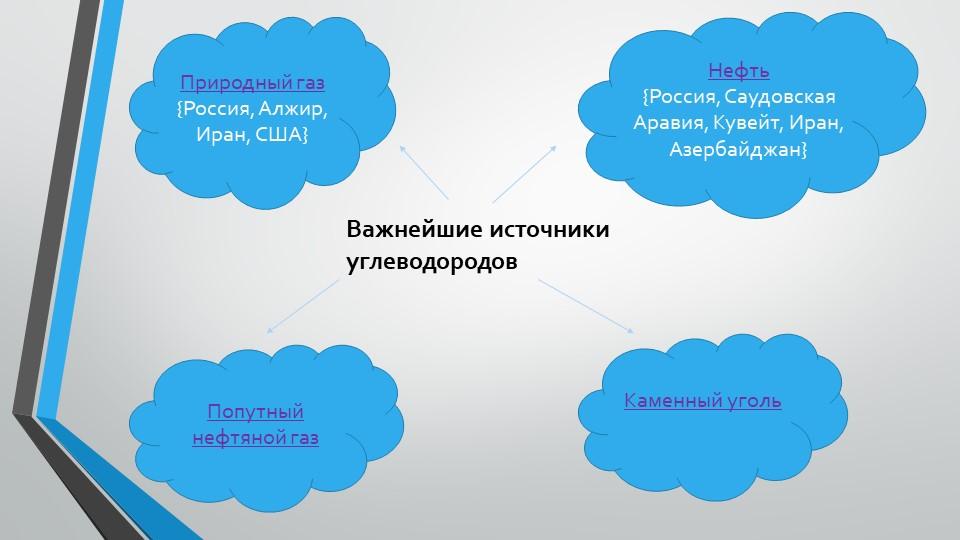 Важнейшие источники углеводородовПриродный газ{Россия, Алжир, Иран, США}Нефт...