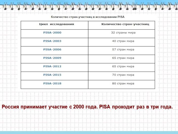 Россия принимает участие с 2000 года. PISA проходит раз в три года.