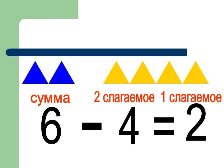 6-4=2сумма1 слагаемое2 слагаемое