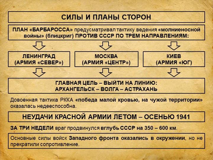 СИЛЫ И ПЛАНЫ СТОРОНПЛАН «БАРБАРОССА» предусматривал тактику ведения «молниено...