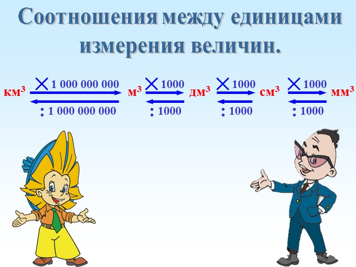 Соотношения между единицамиизмерения величин.10001000:м3мм3см3км3дм310001000...