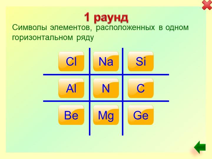 1 раундCl Na Si Al N C Be Mg Ge Символы элементов, расположенных в одном гори...