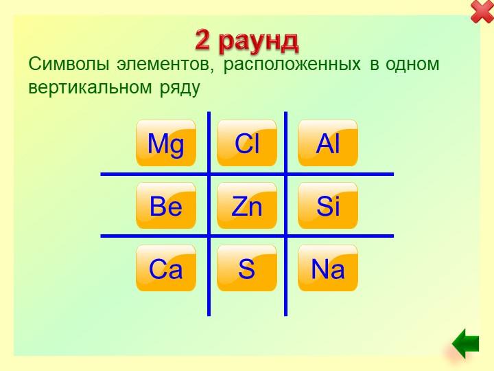 2 раундMg Cl Al Be Zn Si Ca S Na Символы элементов, расположенных в одном вер...