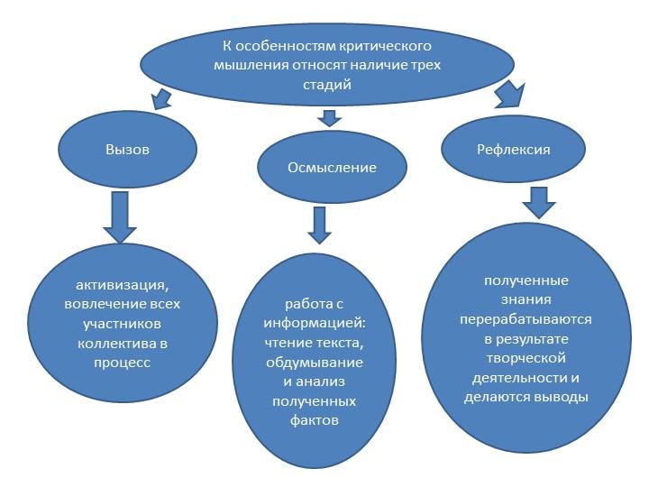 К особенностям критического мышления относят наличие трех стадийВызовОсмыслен...