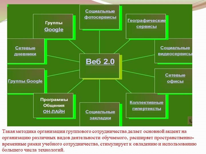 Такая методика организации группового сотрудничества делает основной акцент н...