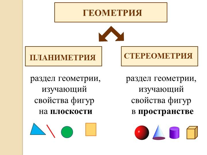 ГЕОМЕТРИЯПЛАНИМЕТРИЯСТЕРЕОМЕТРИЯраздел геометрии, изучающий свойства фигур в...
