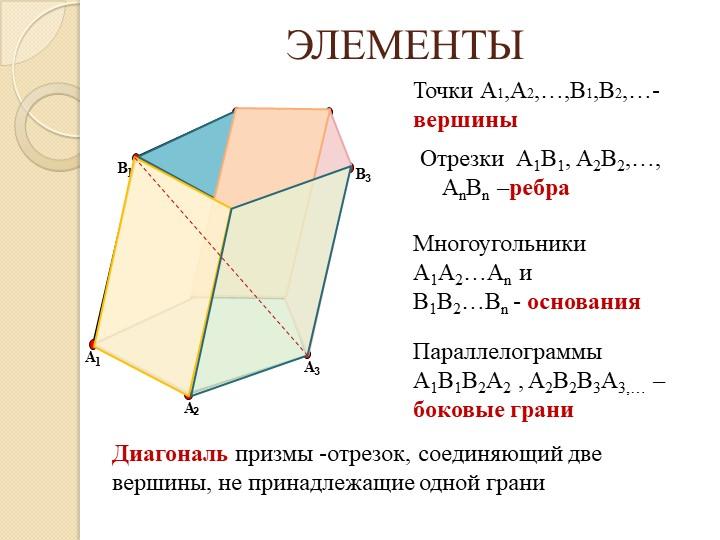 ЭЛЕМЕНТЫAB3BnB1B21A2A3AnТочки А1,А2,…,В1,В2,…- вершиныОтрезки  A1B1, A2B2,…,...