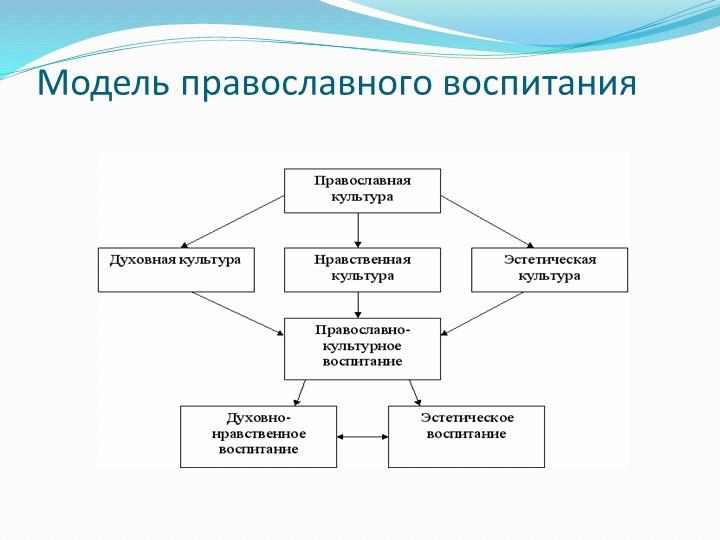 Модель православного воспитания