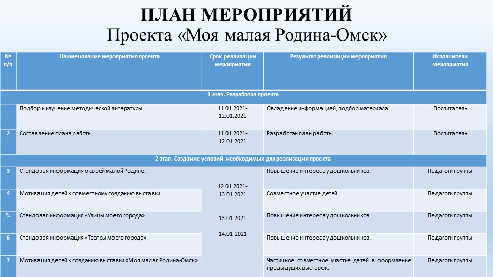 ПЛАН МЕРОПРИЯТИЙПроекта «Моя малая Родина-Омск»