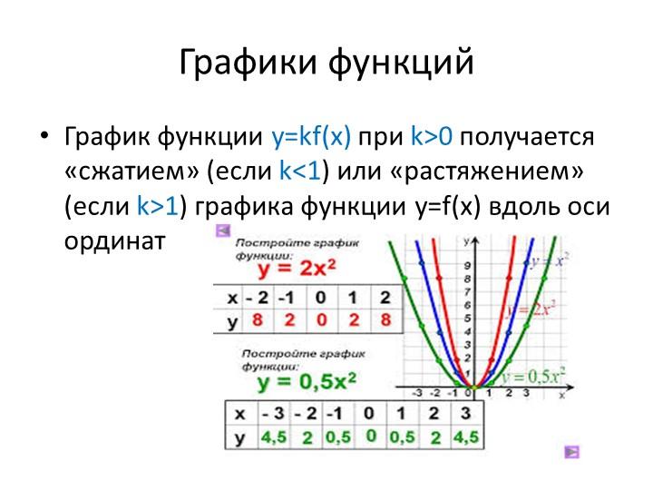 Графики функцийГрафик функции y=kf(x) при k>0 получается «сжатием» (если k1)...