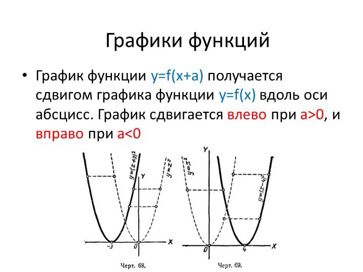 График функции у=f(x+a) получается сдвигом графика функции y=f(x) вдоль оси а...