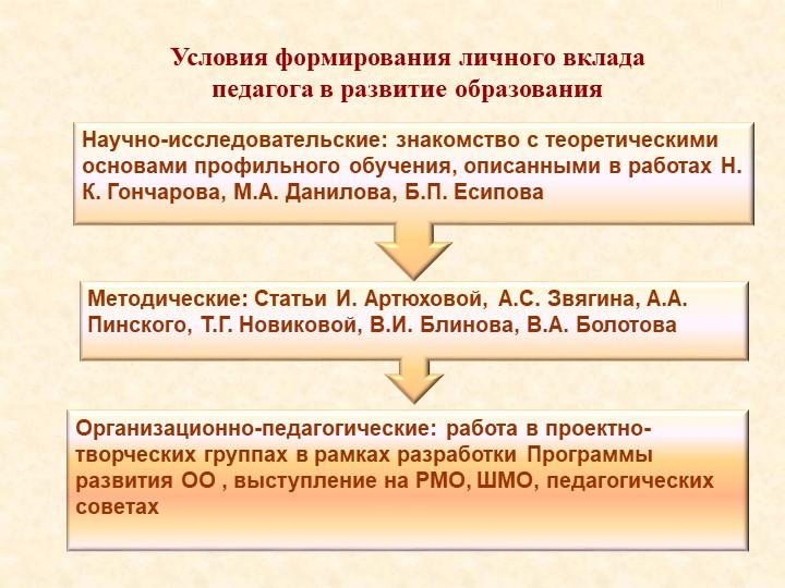 Организационно-педагогические: работа в проектно-творческих группах в рамках...