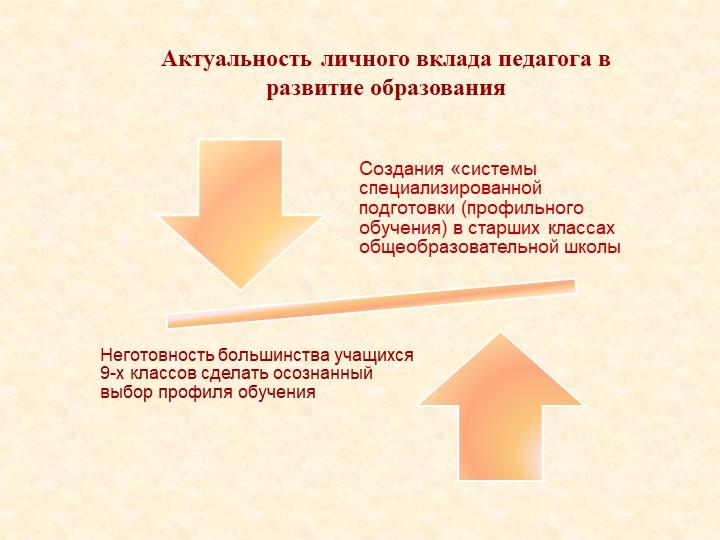 Актуальность личного вклада педагога в развитие образованияСоздания «системы...