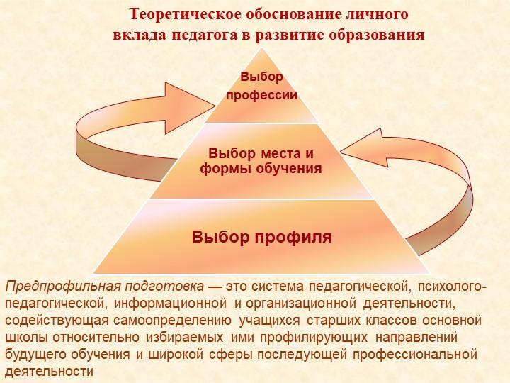 ВыборпрофессииВыбор места и формы обученияВыбор профиляПредпрофильная подгот...