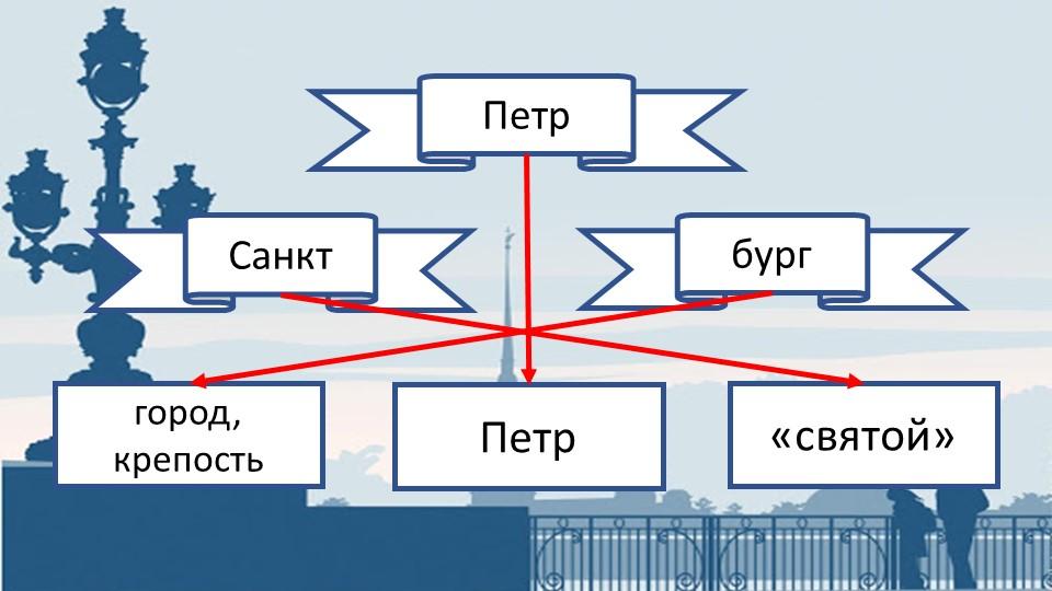 ПетрСанктбурггород, крепостьПетр«святой»