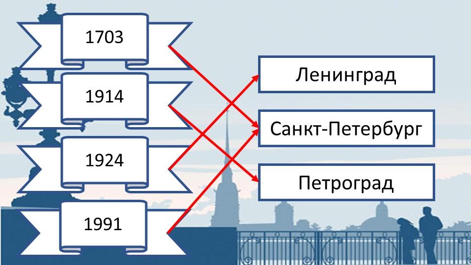 1703191419241991ЛенинградСанкт-ПетербургПетроград