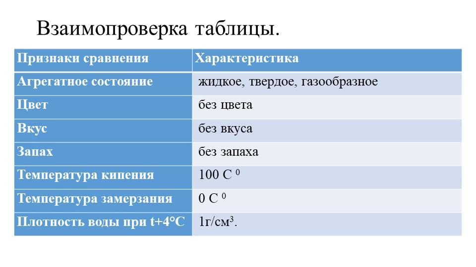 Взаимопроверка таблицы.