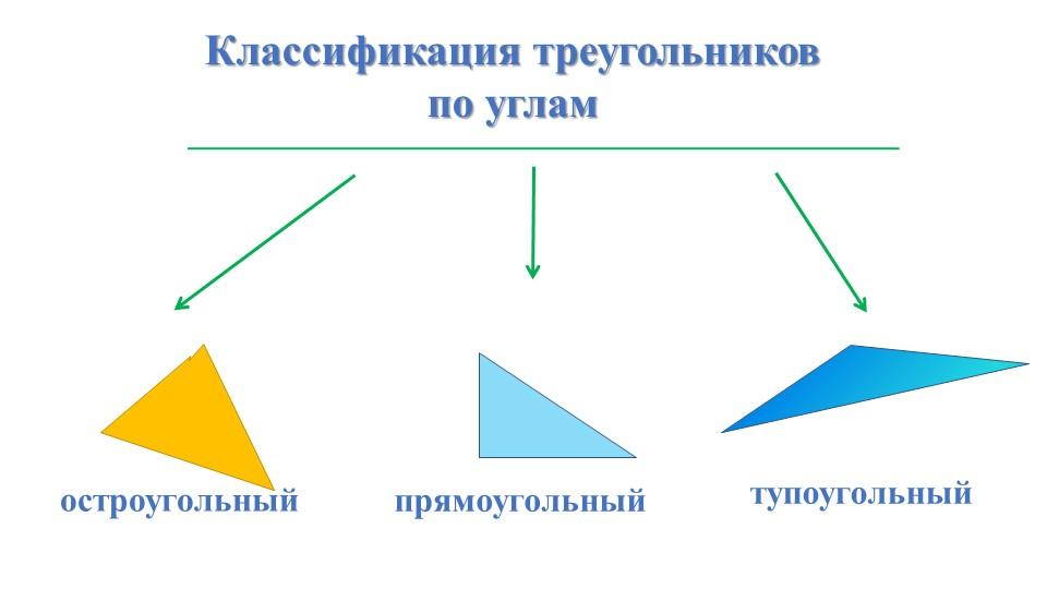 Классификация треугольников по угламостроугольный прямоугольный тупоугольный