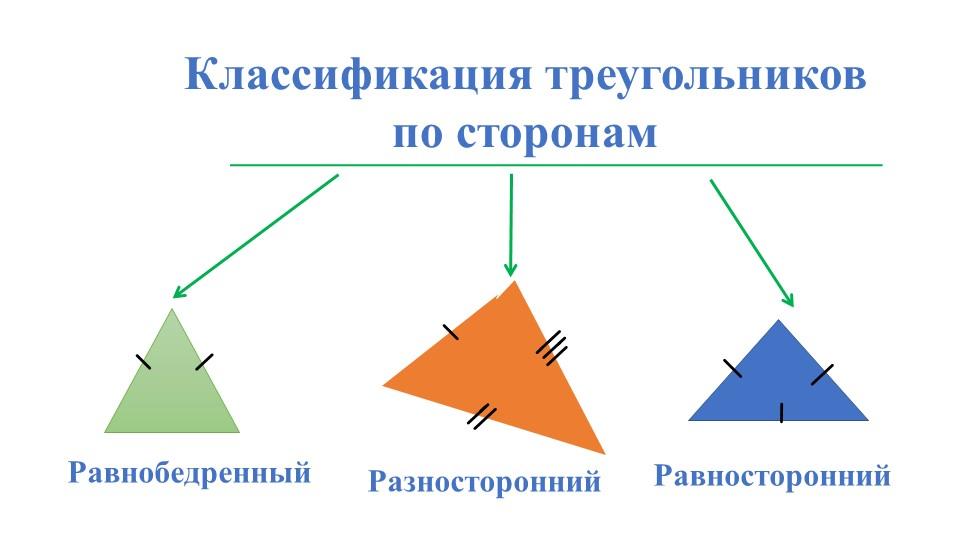 Классификация треугольников по сторонамРавнобедренный Разносторонний Равност...
