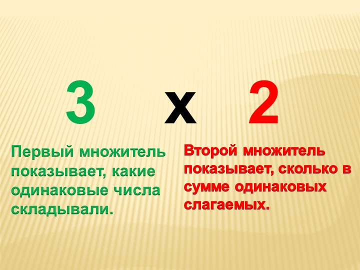 Первый множитель показывает, какие одинаковые числа складывали.3    х   2Вто...