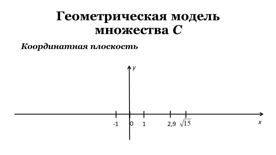 Геометрическая модель множества C01-12,9xКоординатная плоскостьy