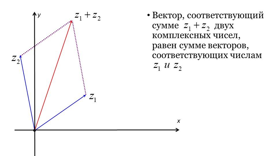 Вектор, соответствующий сумме                двух комплексных чисел, равен су...