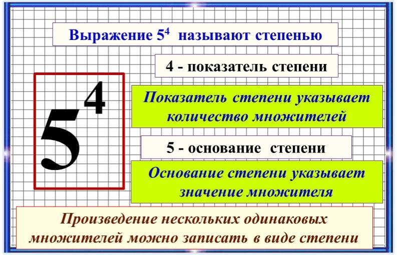 544 - показатель степени5 - основание  степениВыражение 54  называют степенью...
