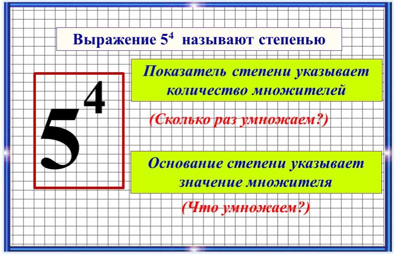 54Выражение 54  называют степеньюПоказатель степени указывает количество множ...
