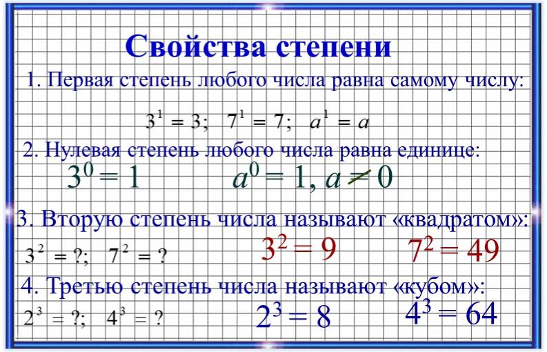 Свойства степени1. Первая степень любого числа равна самому числу:3. Вторую с...
