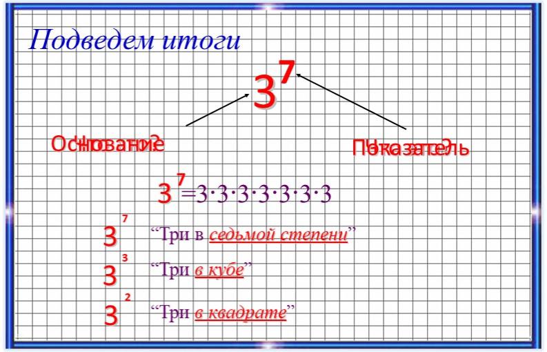 """Что это?ОснованиеПодведем итогиЧто это?Показатель=3∙3∙3∙3∙3∙3∙3""""Три в седьмой..."""