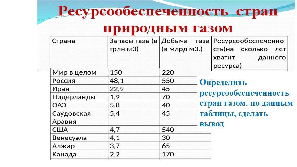 Определить ресурсообеспеченность стран газом, по данным таблицы, сделать вывод