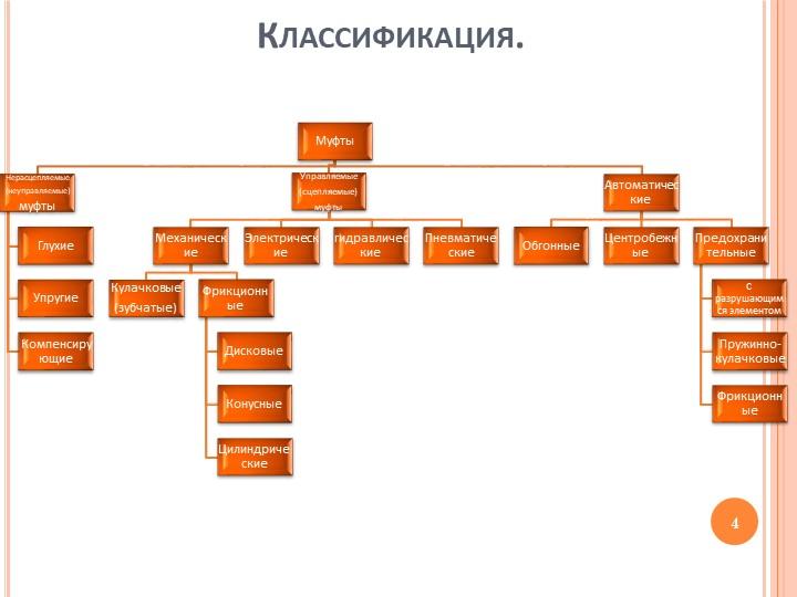 Классификация.МуфтыНерасцепляемые(неуправляемые)муфтыГлухиеУпругиеКомпенсир...