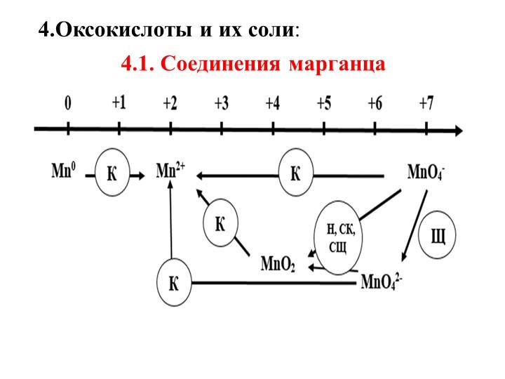 4.Оксокислоты и их соли:4.1. Соединения марганца