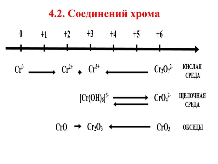 4.2. Соединений хрома