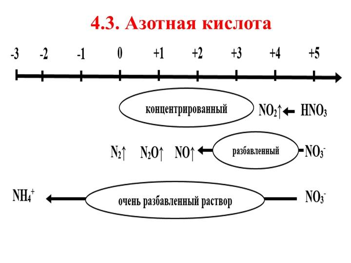 4.3. Азотная кислота
